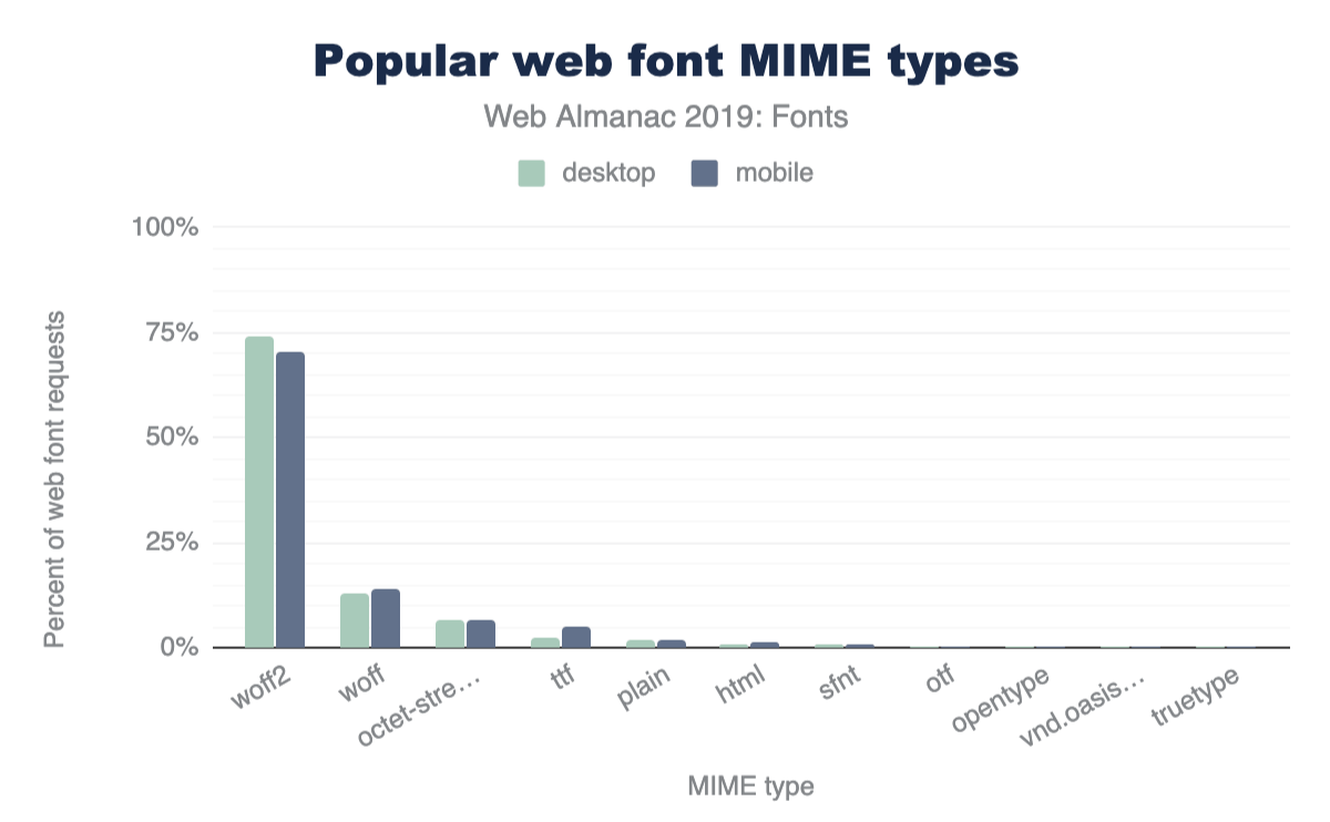 Popularity of web font MIME types.