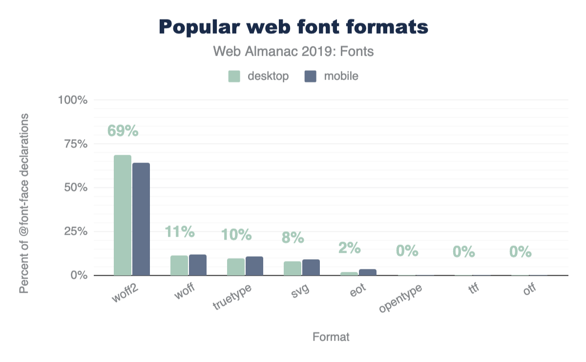 Figure 8. Popularity of font formats in <code>@font-face</code> declarations.