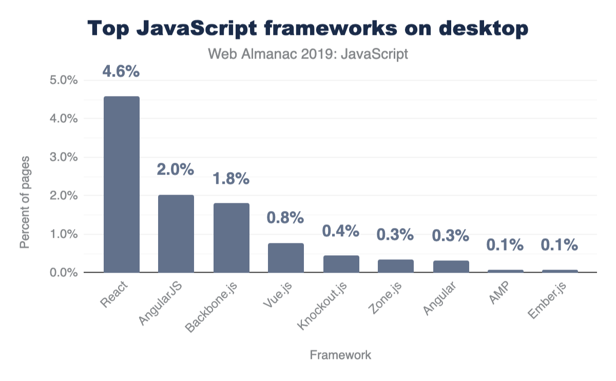 Most frequently used frameworks on desktop.
