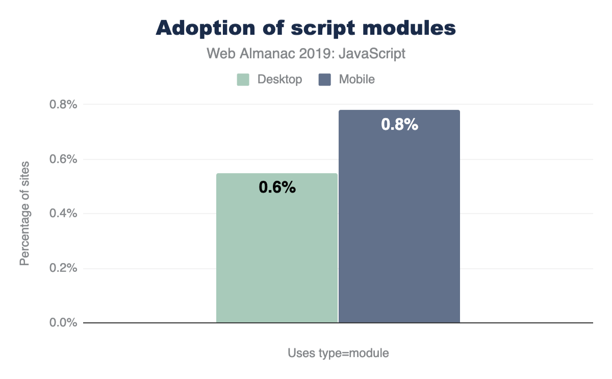 Percentage of sites utilizing type=module.