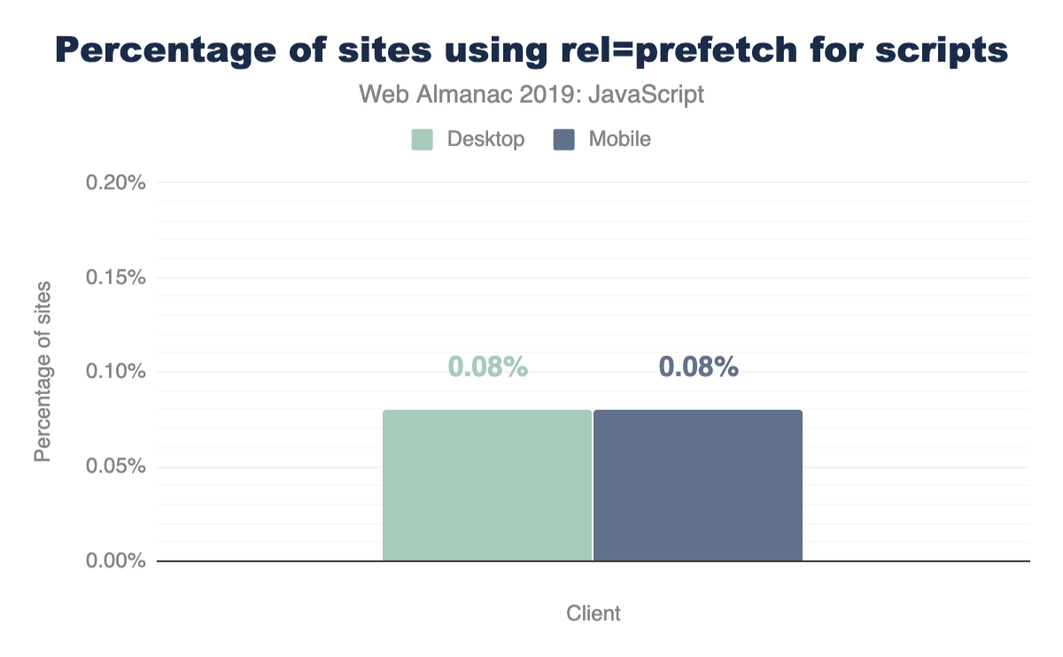 Percentage of sites using rel=prefetch for scripts.