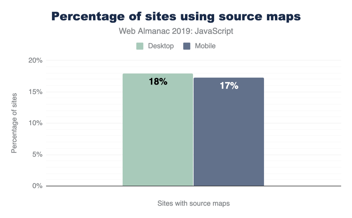 Percentage of sites using source maps.