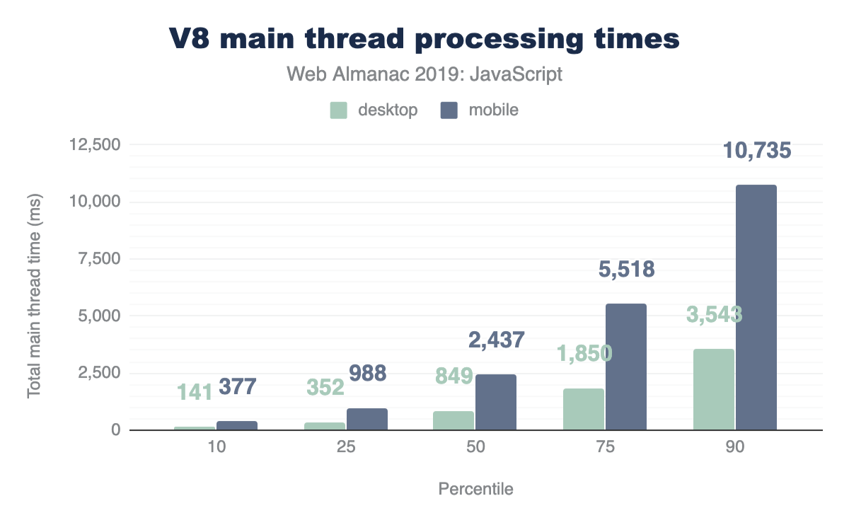 V8 Main thread processing times by device.