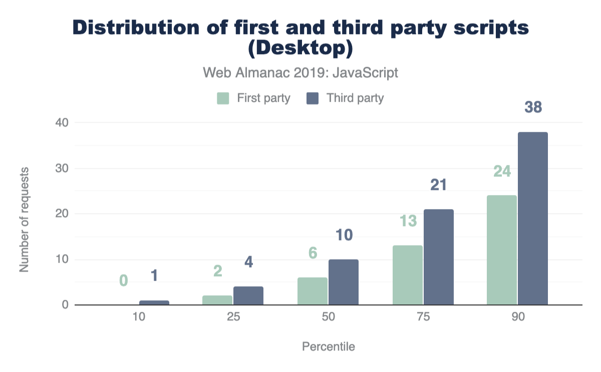 Distribution of first and third-party scripts on desktop.