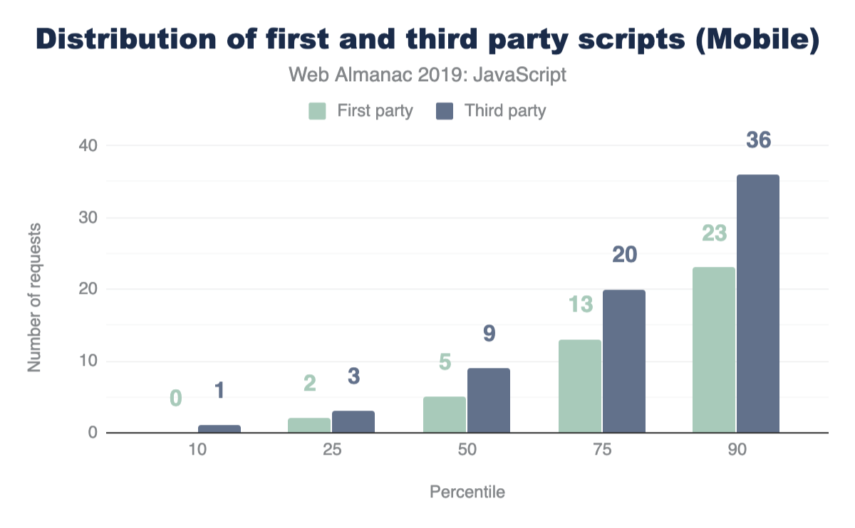 Distribution of first and third party scripts on mobile.