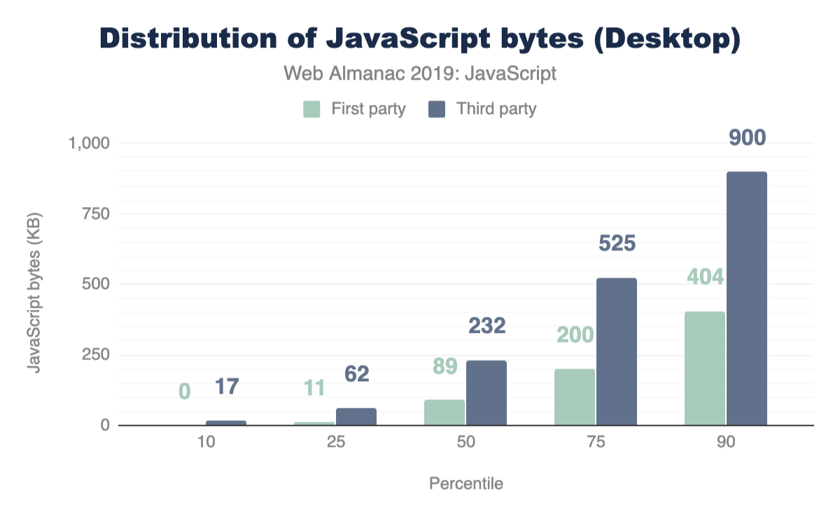 Distribution of total JavaScript downloaded on desktop.