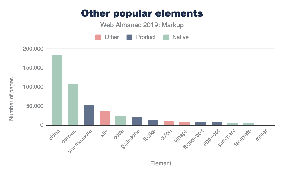 Figure 10. Other popular elements in the context of product-specific and native elements with under 5% adoption.