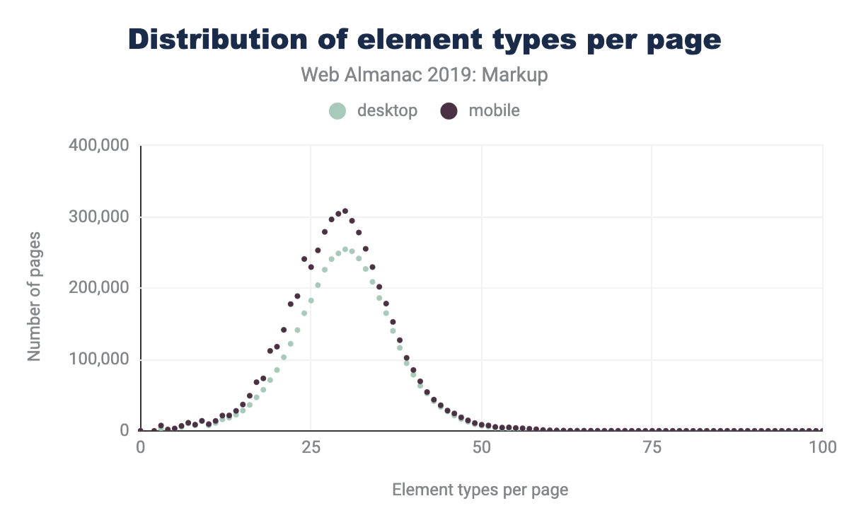 Figure 5. Histogram of element types per page as of 2019.