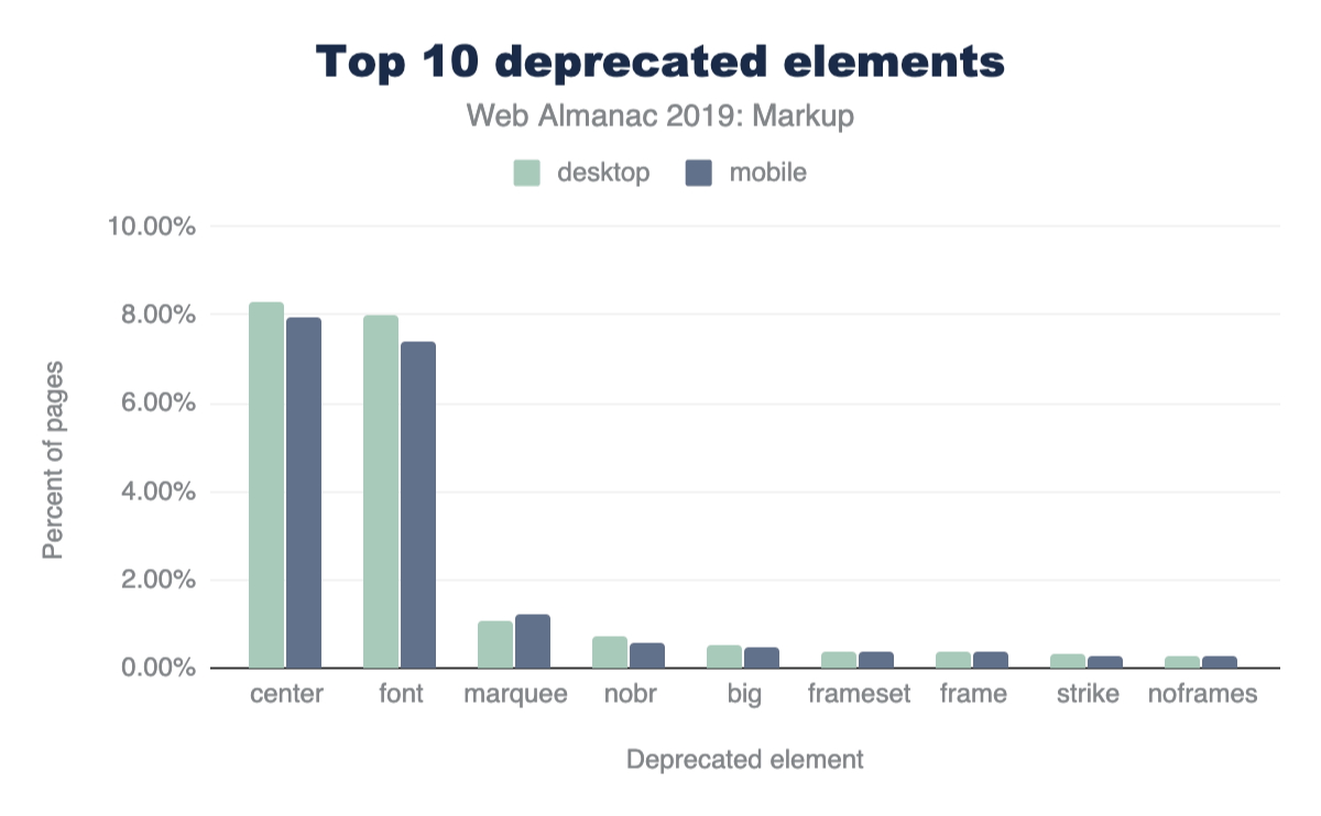 Figure 6. Most frequently used deprecated elements.