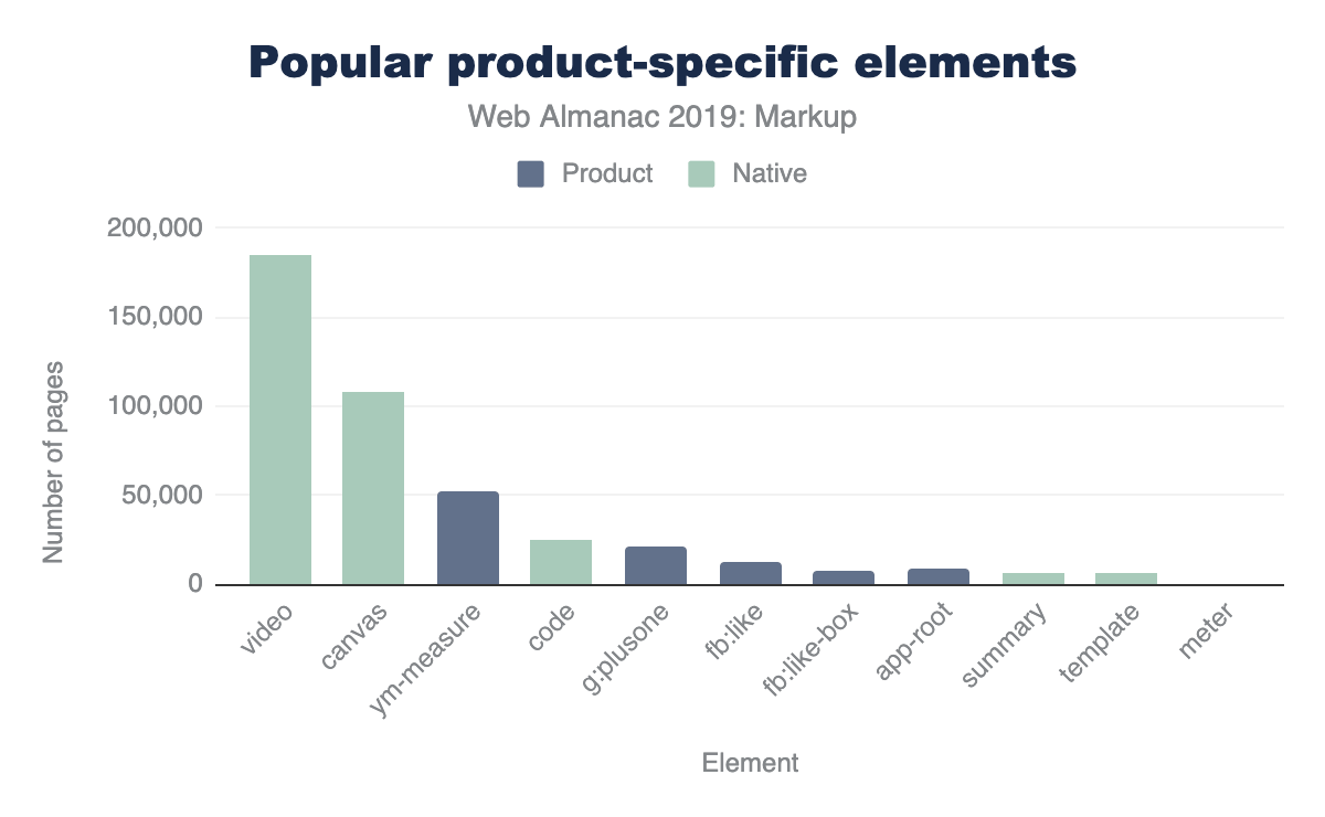 Figure 9. Popularity of product-specific and native elements under 5% adoption.