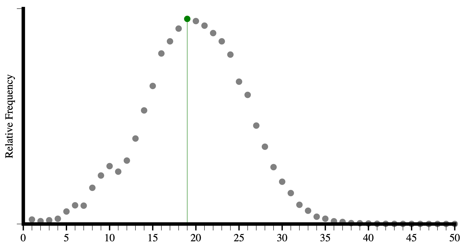 Histogram of Hixie's 2005 analysis of element types per page