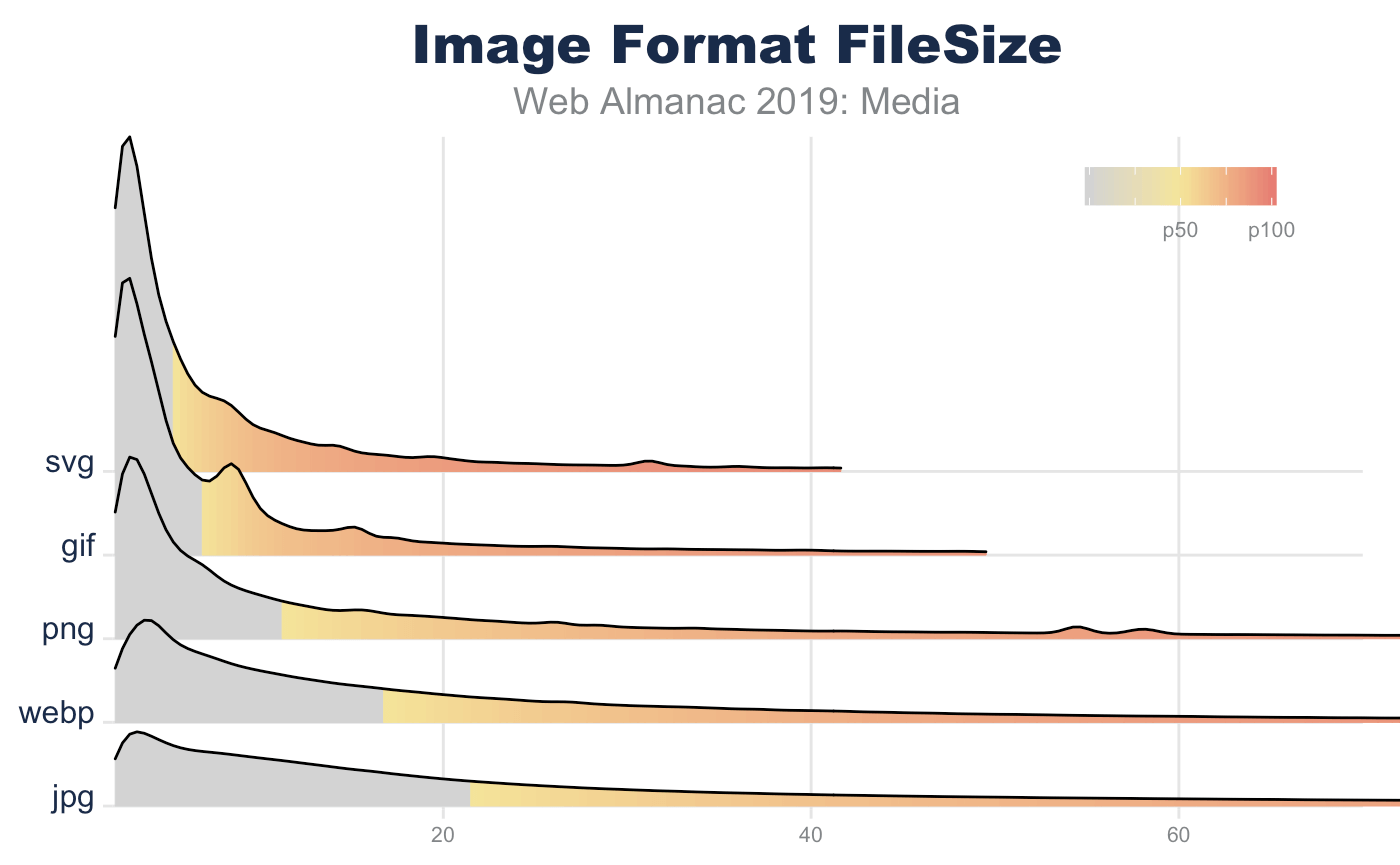 A comparison of image formats by file size