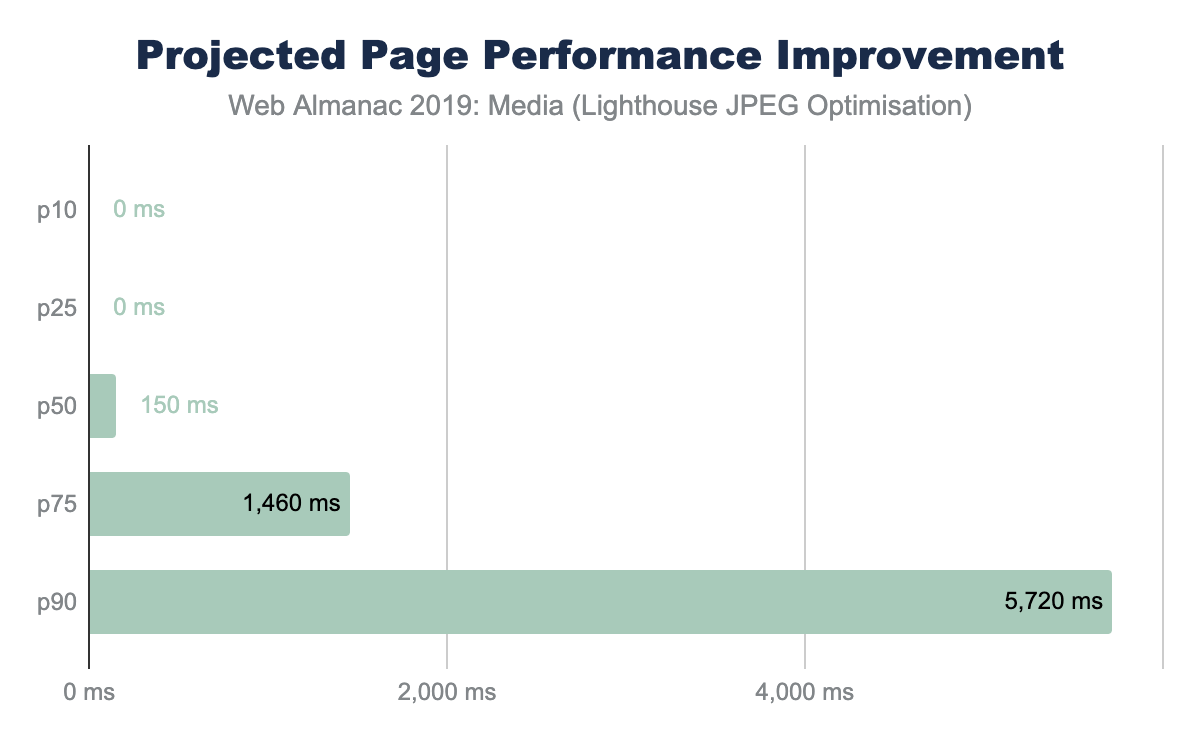 Figure 13. Projected page performance improvements from image optimization from Lighthouse.
