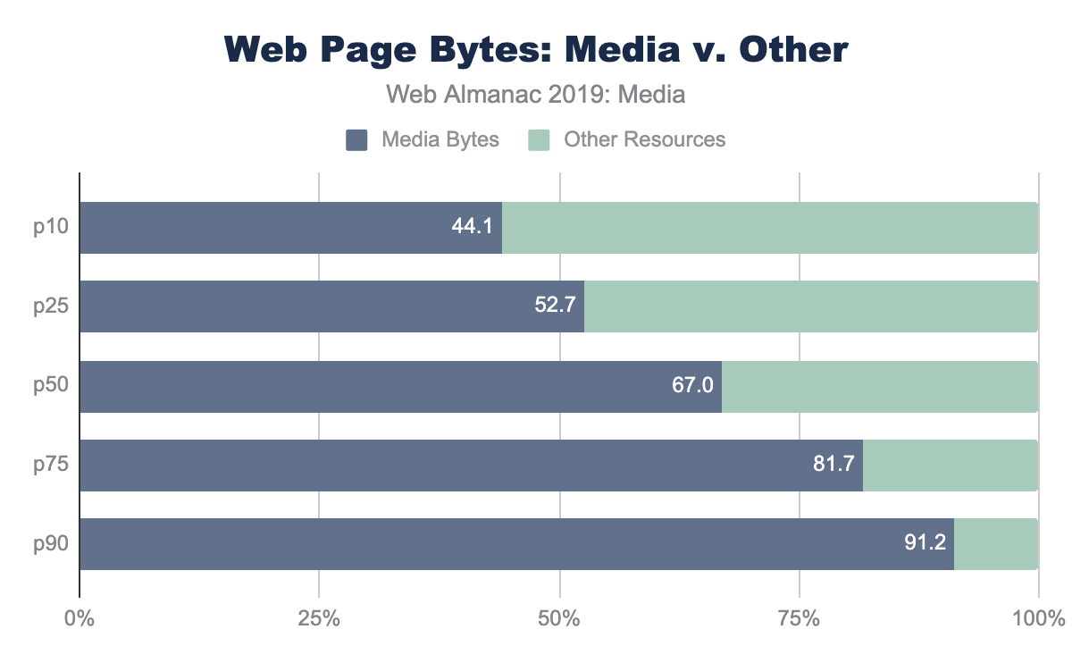 Figure 1. Web page bytes: image and video versus other.