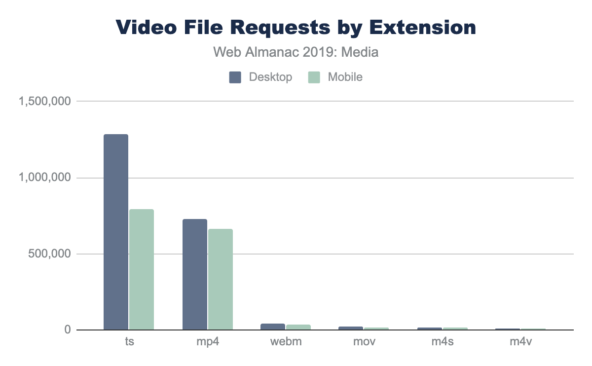 Figure 20. Count of video files by extension.
