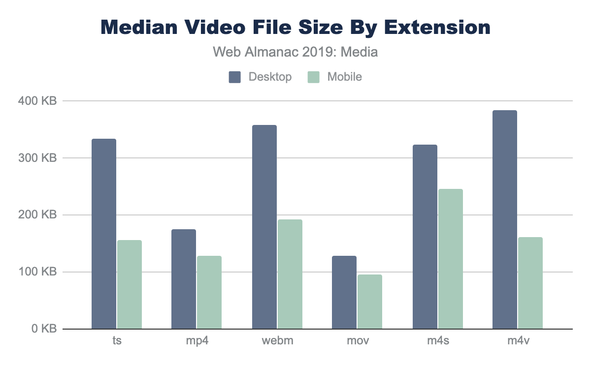 Figure 21. Median file size by video extension.