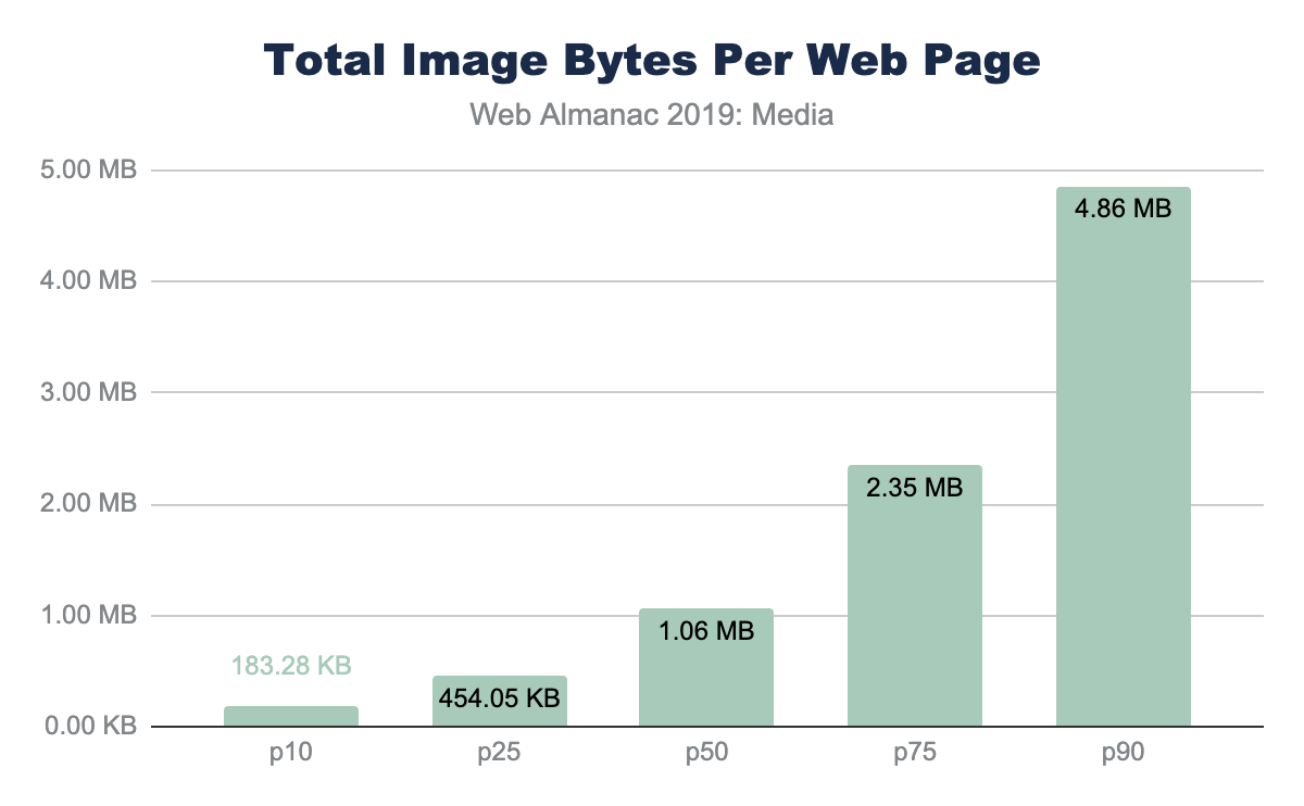 Figure 2. Total image bytes per web page (mobile).