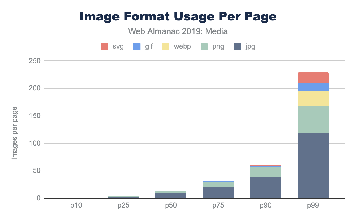 Figure 8. Image format usage per page.