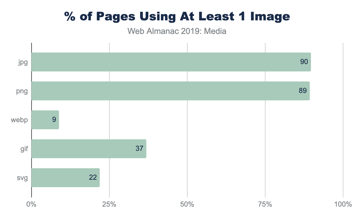 Figure 9. % of pages using at least 1 image.