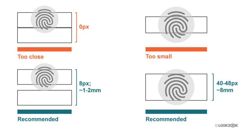 Standards for sizing and spacing tap targets. Image courtesy of LookZook