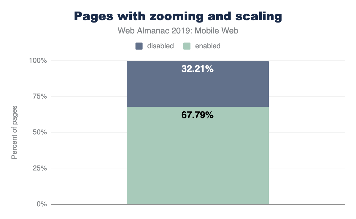 Percent of desktop and mobile websites that enable or disable zooming/scaling.