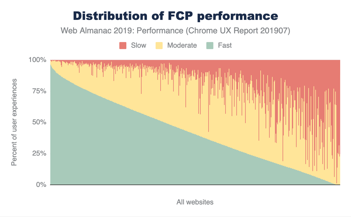 Figure 1. Distribution of websites' fast, moderate, and slow FCP performance.
