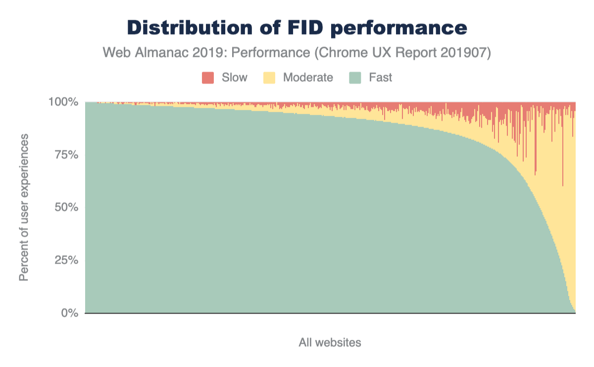 Figure 12. Distribution of websites' fast, moderate, and slow FID performance.