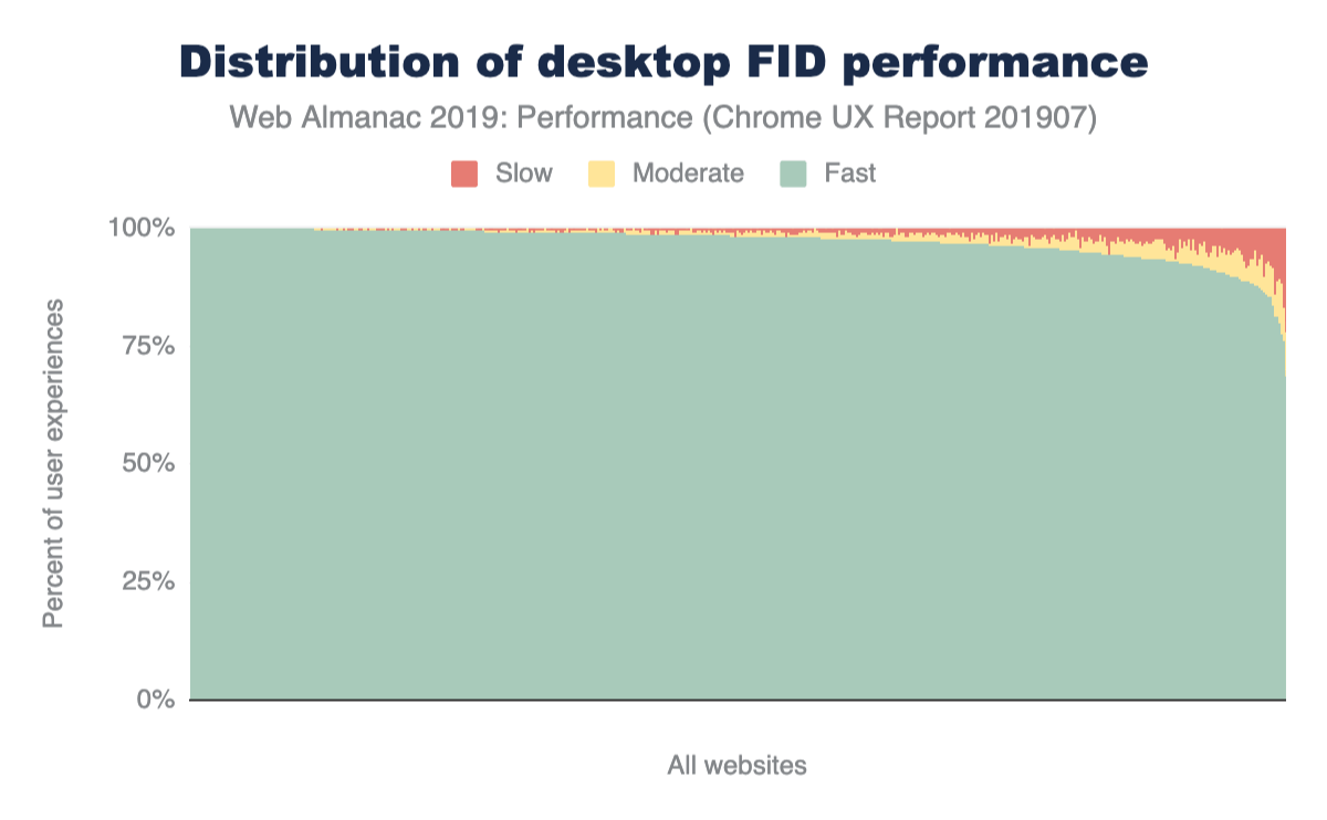 Figure 14. Distribution of 'desktop' websites' fast, moderate, and slow FID performance.