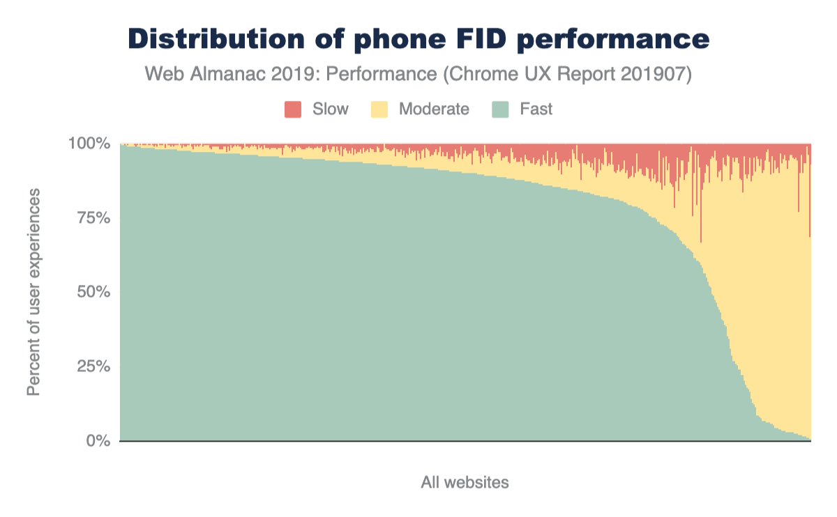 Figure 15. Distribution of 'phone' websites' fast, moderate, and slow FID performance.
