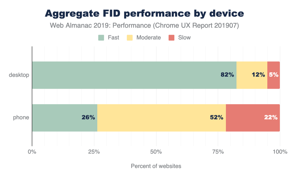 Figure 16. Distribution of websites labeled as having fast, moderate, or slow FID, broken down by device type.