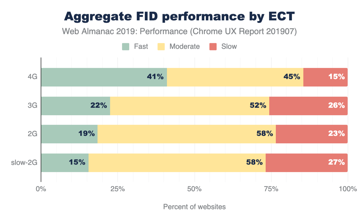 Figure 17. Distribution of websites labeled as having fast, moderate, or slow FID, broken down by ECT.