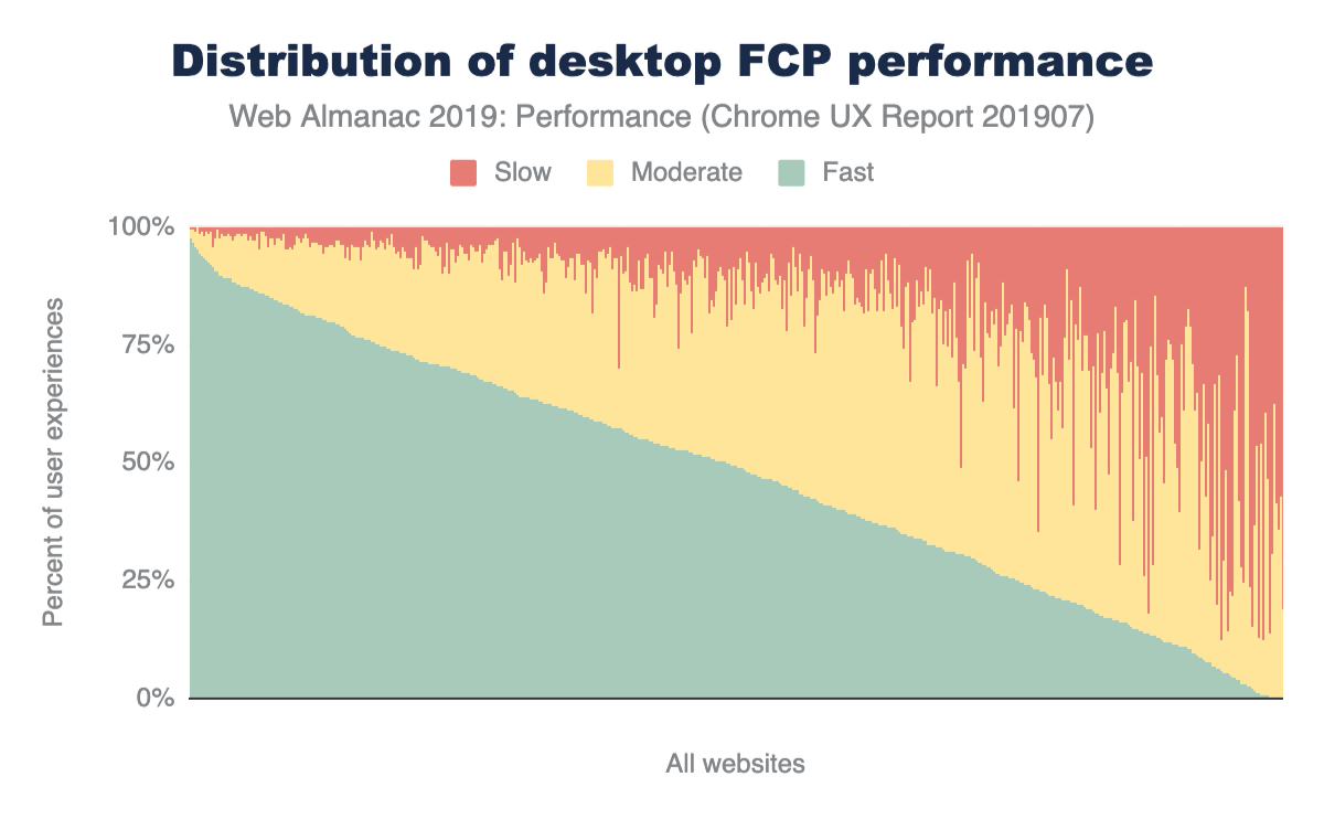 Figure 3. Distribution of <em>desktop</em> websites' fast, moderate, and slow FCP performance.