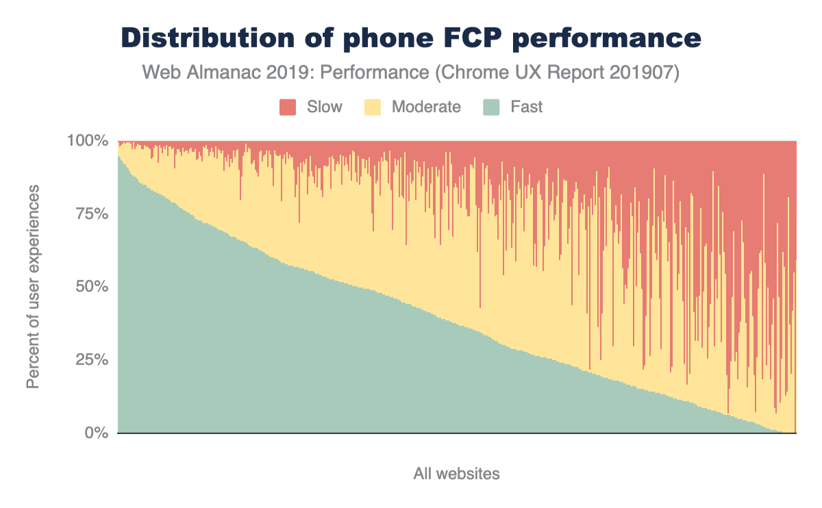 Figure 4. Distribution of 'phone' websites' fast, moderate, and slow FCP performance.