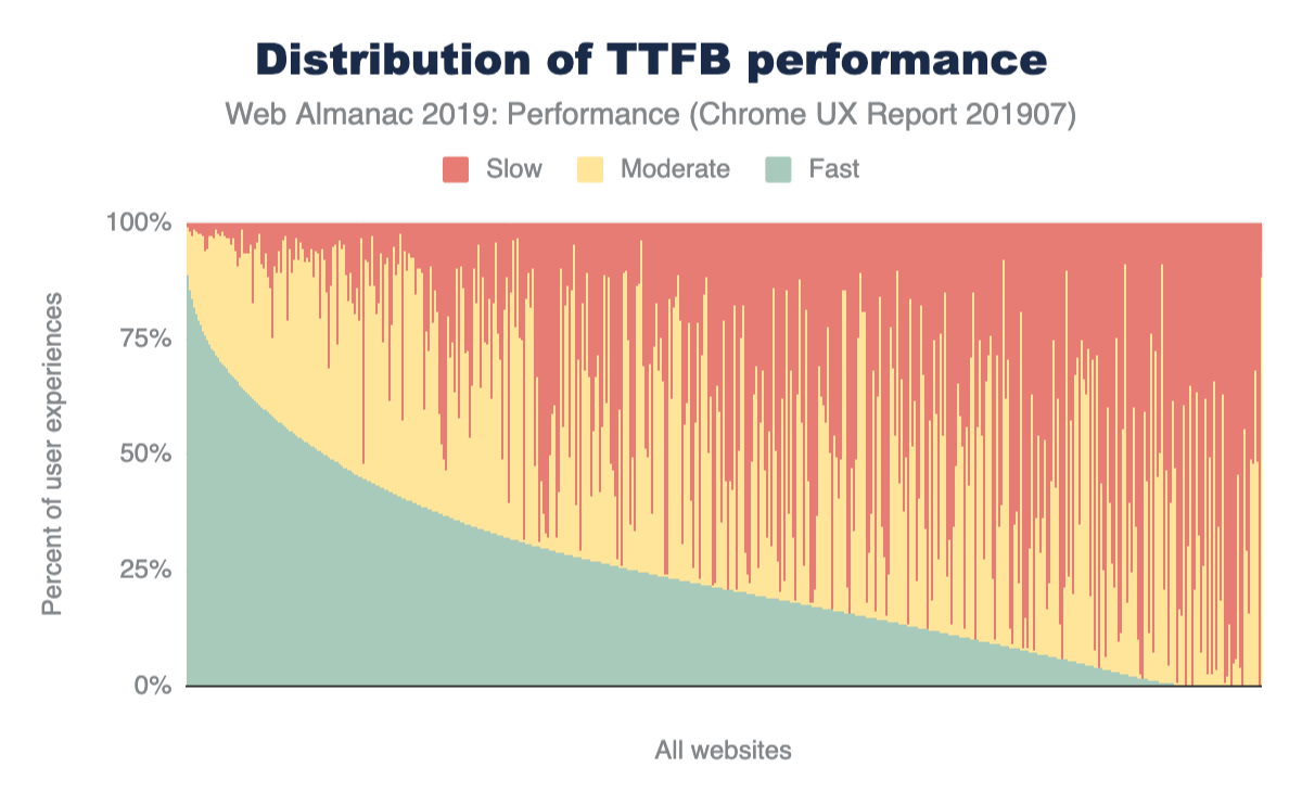 Figure 9. Distribution of websites' fast, moderate, and slow TTFB performance.