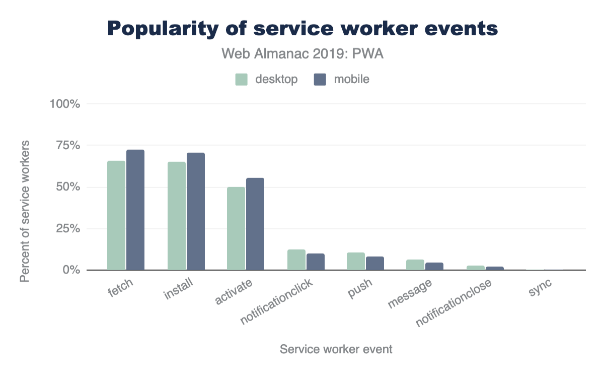 Popularity of service worker events.