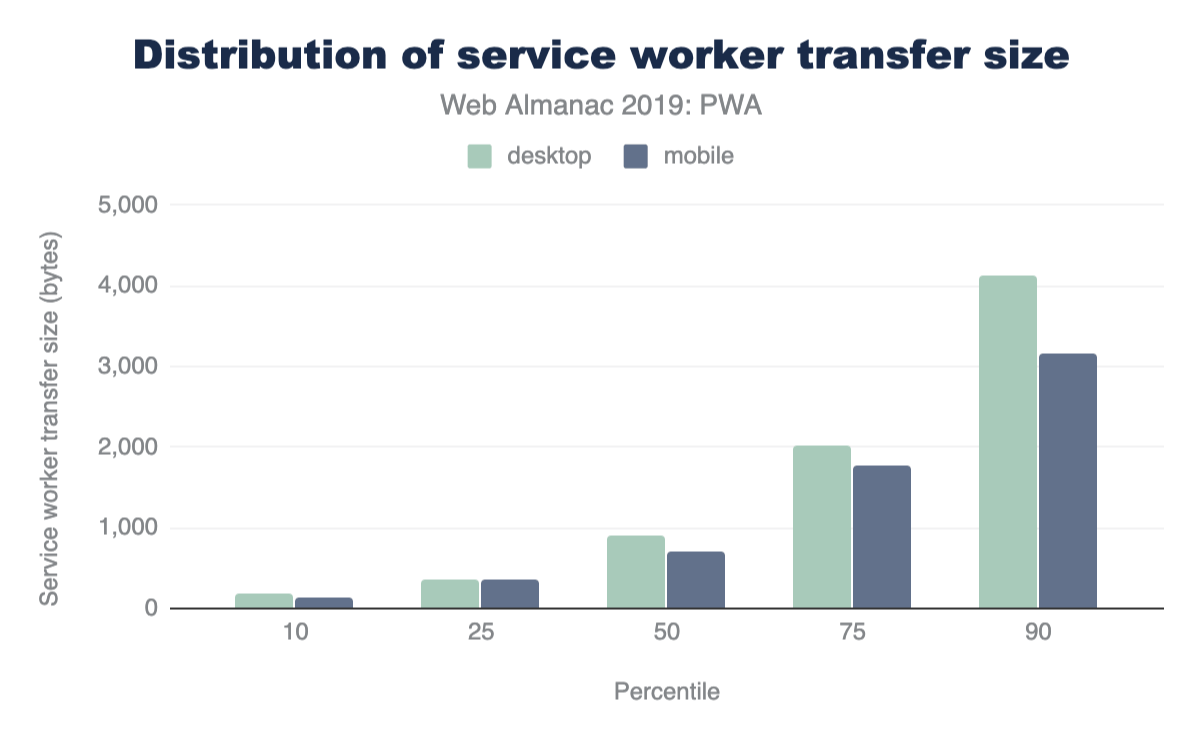 Distribution of service worker transfer size.