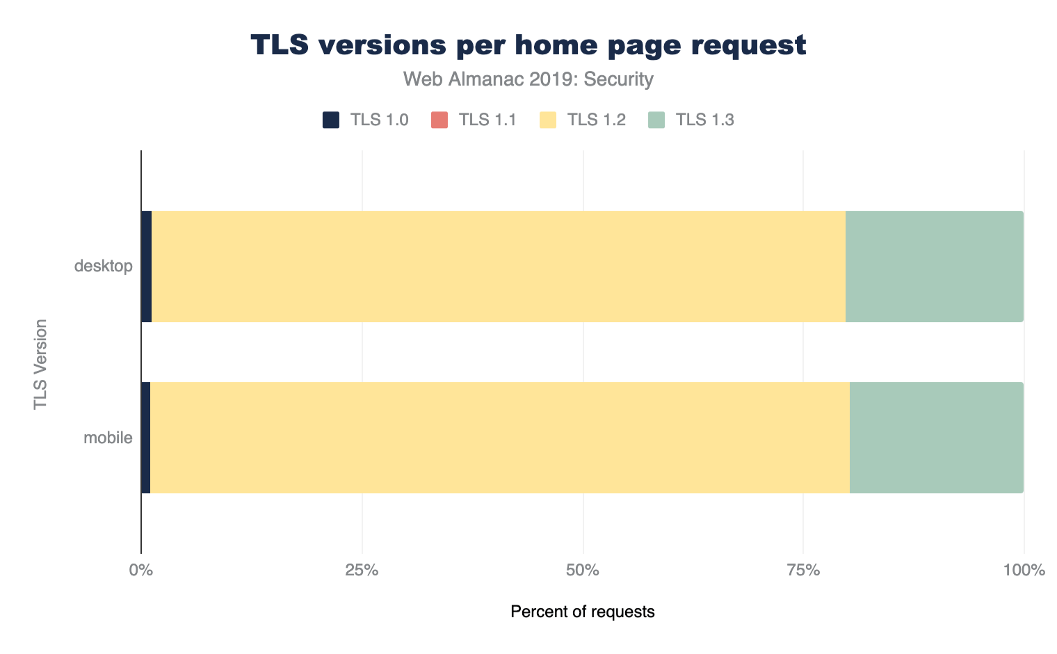 Figure 3. Usage of TLS protocol versions for home page requests only.