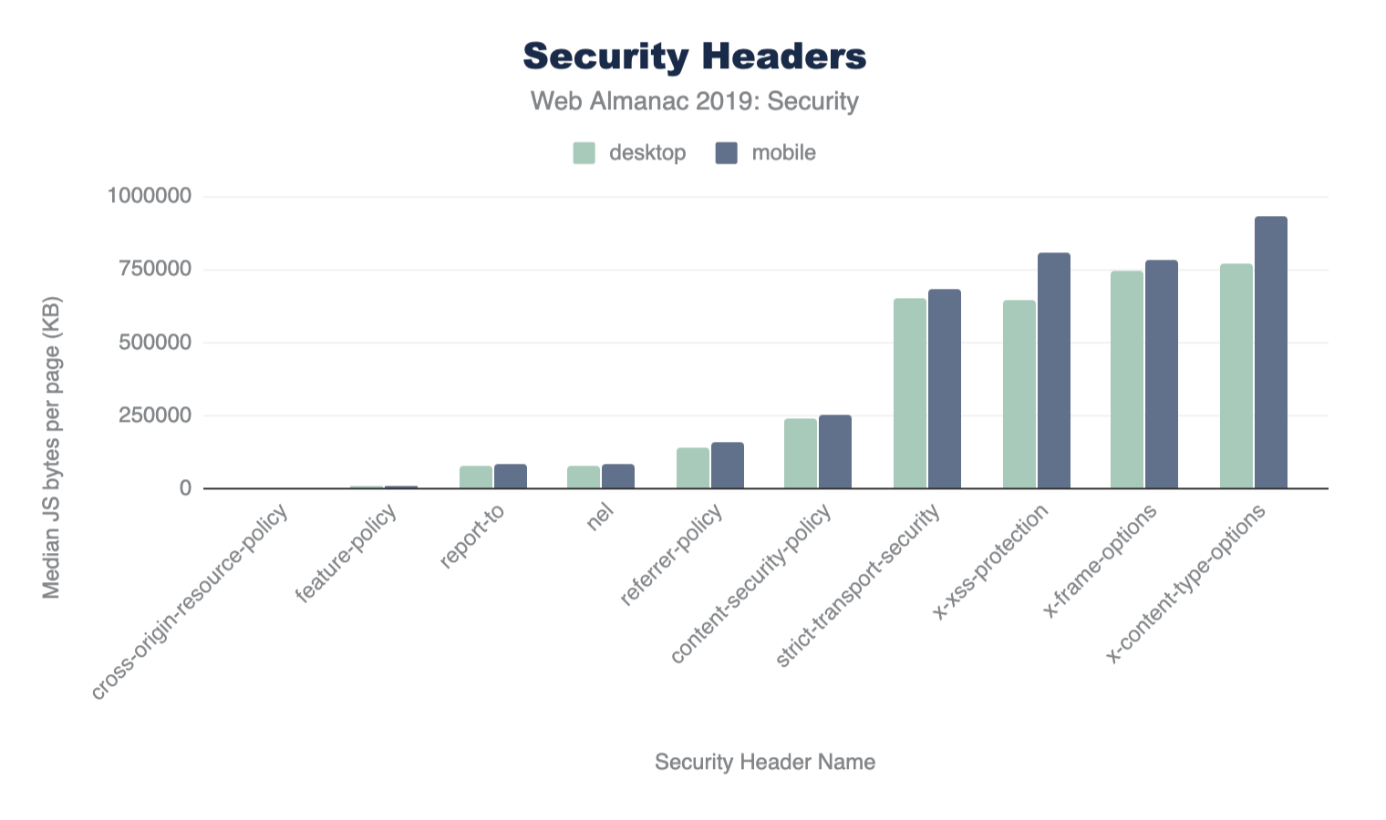 Figure 8. Usage of Security Headers