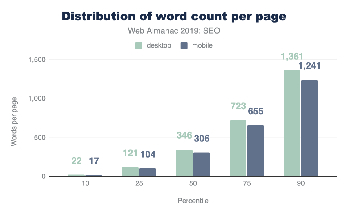 Figure 1. Distribution of the number of words per page.