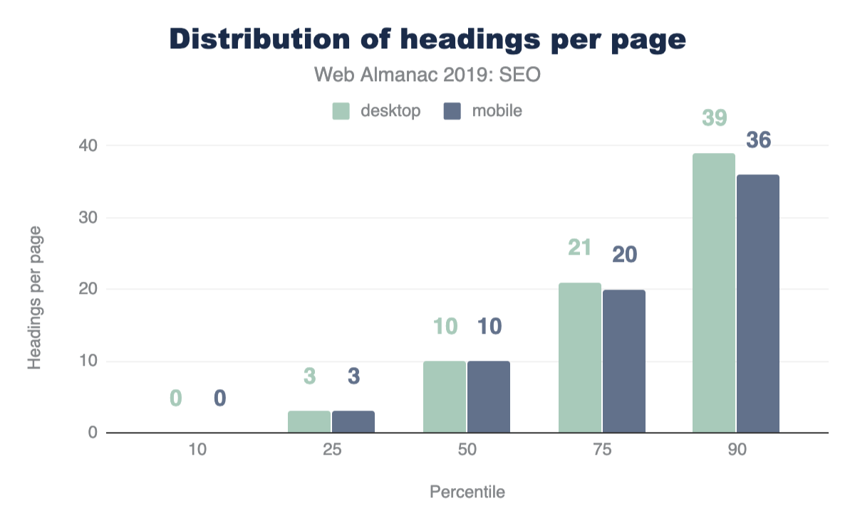 Figure 2. Distribution of the number of headings per page.