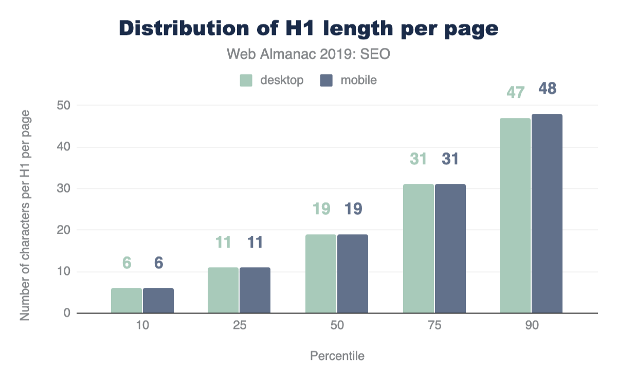 Figure 3. Distribution of H1 length per page.