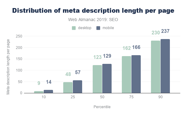 Figure 6. Distribution of meta description length per page.