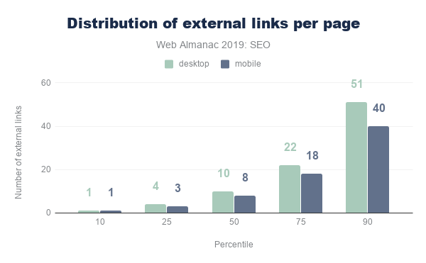 Figure 8. Distribution of external links per page.