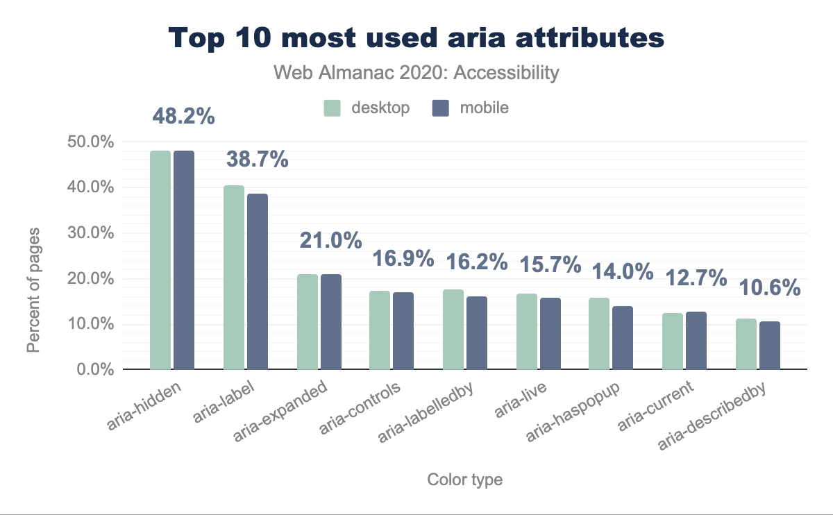 Top 10 most used aria attributes.
