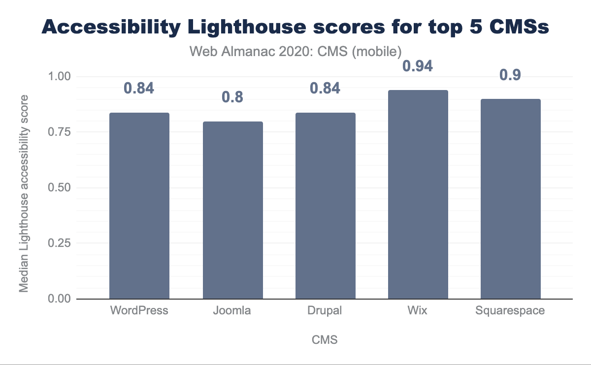 Accessibility Lighthouse scores for Top 5 CMSs.