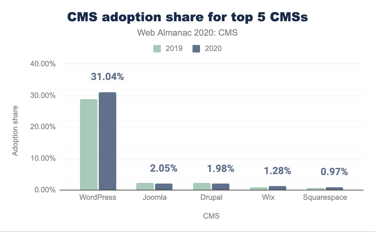 CMS adoption share for top 5 CMSs.
