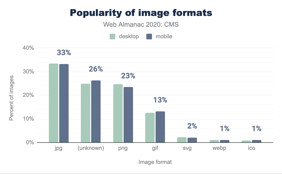 Popularity of image formats.
