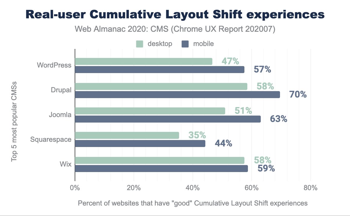 Real-user Cumulative Layout Shift experiences.