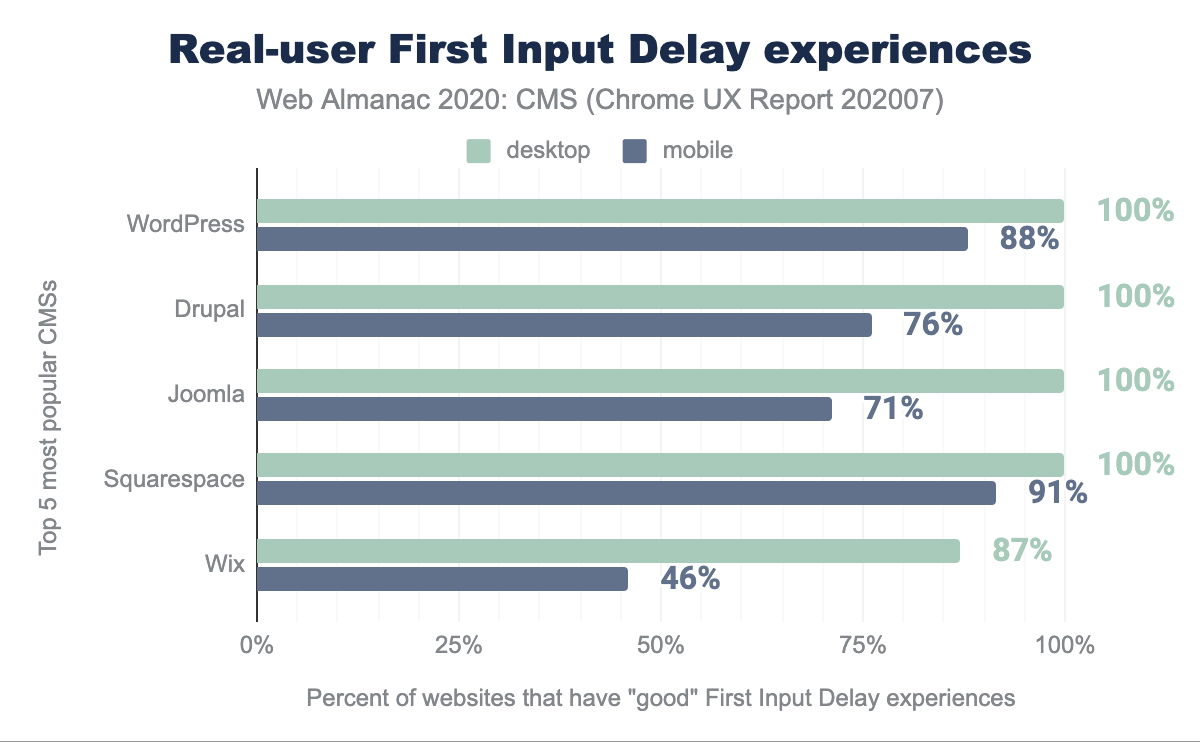 Real-user First Input Delay experiences.