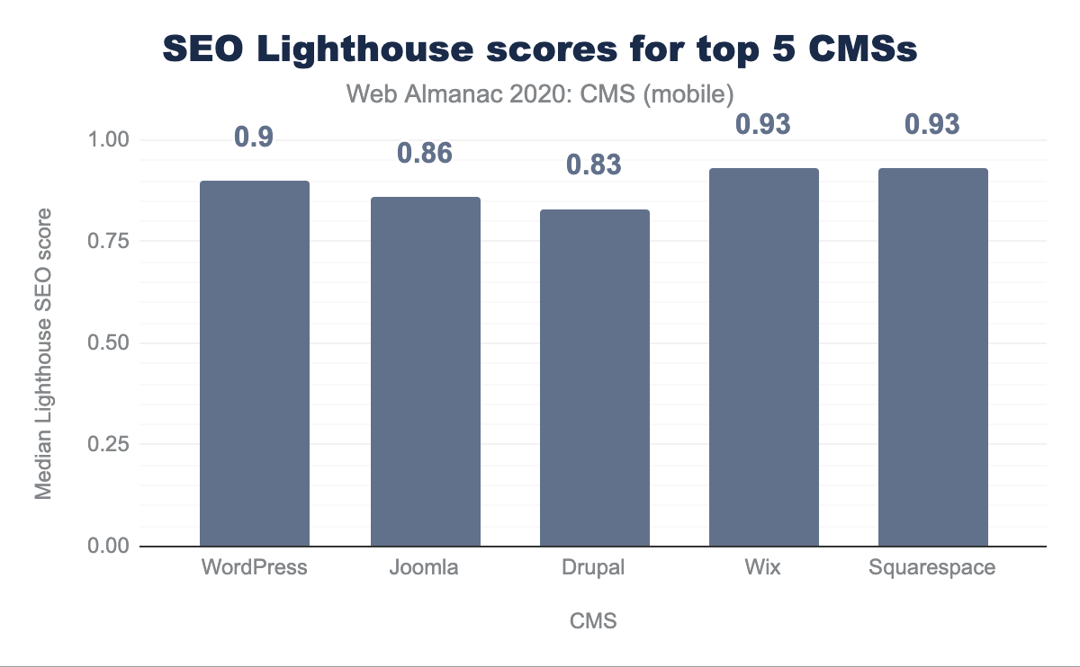 SEO Lighthouse scores for Top 5 CMSs.
